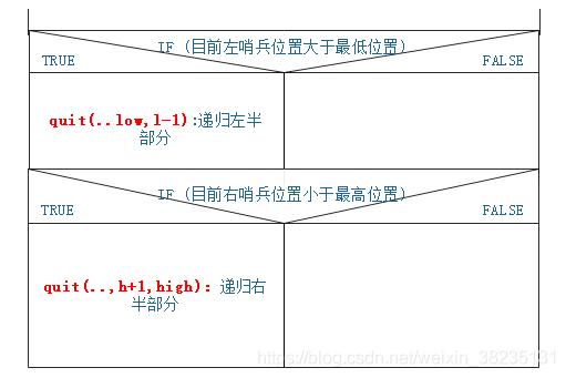 递归函数的调用
