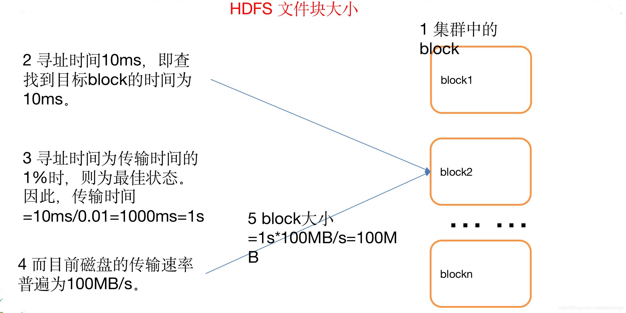 大数据学习笔记之Hadoop(二):HDFS文件系统