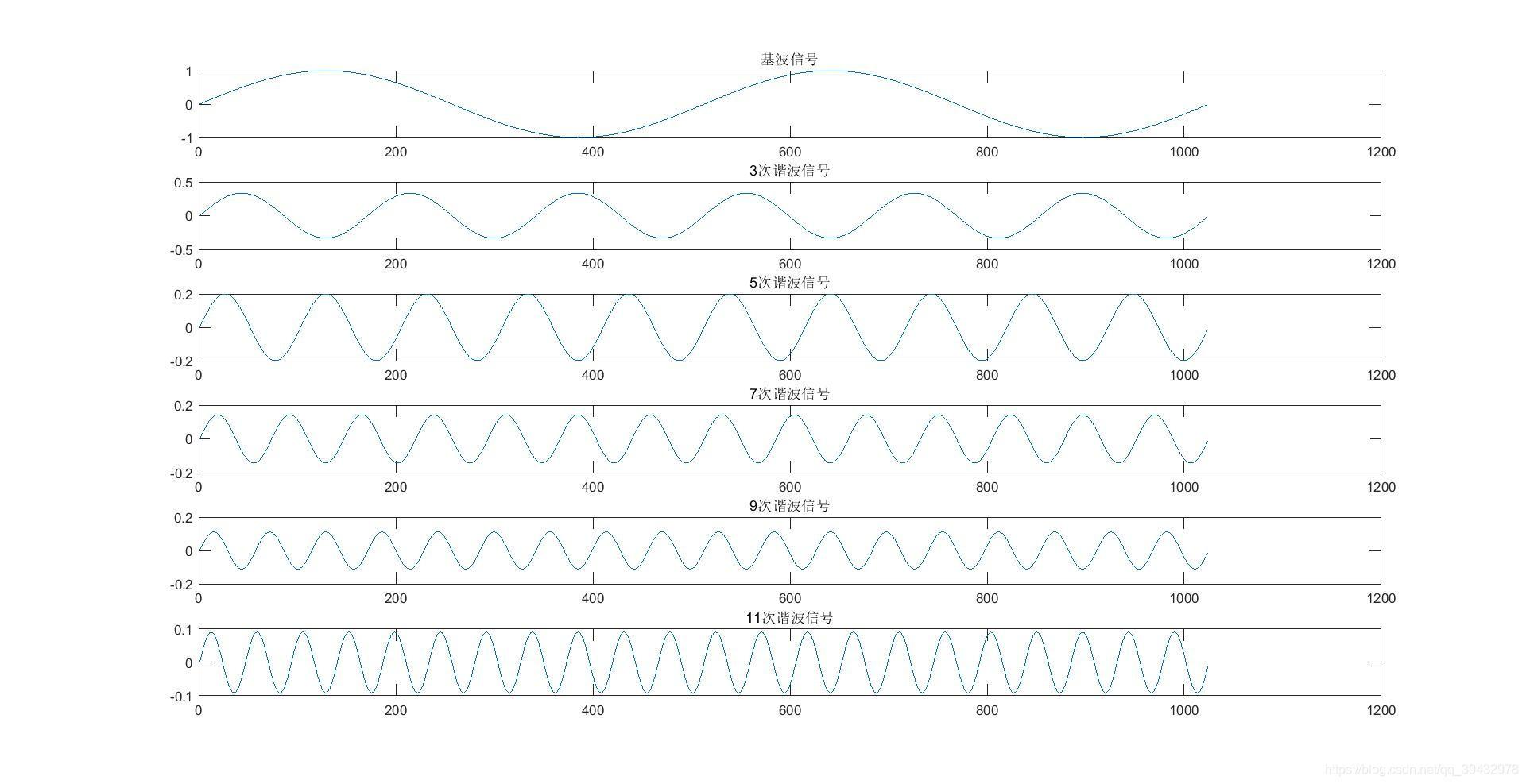 matlab生成及次谐波