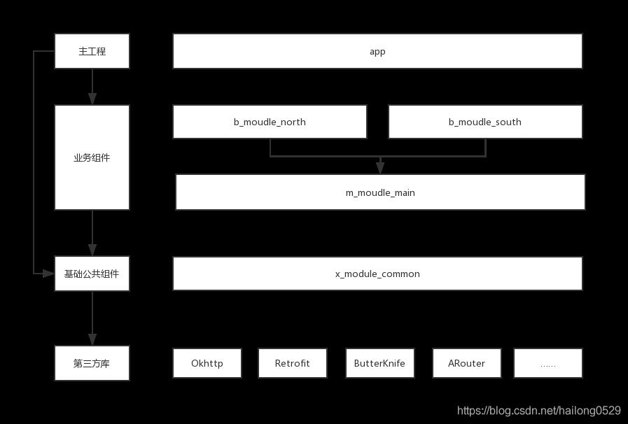 我司项目的组件化架构