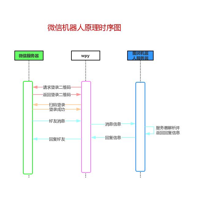 机器人工作原理时序图