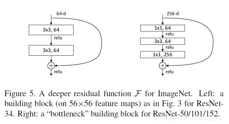 两种ResNet block