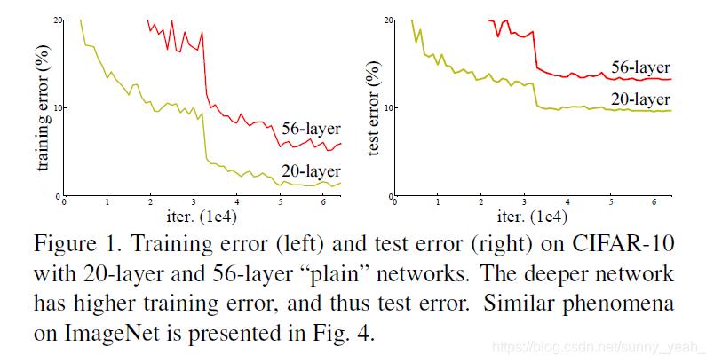 网络加深时测试错误率和训练错误率显示