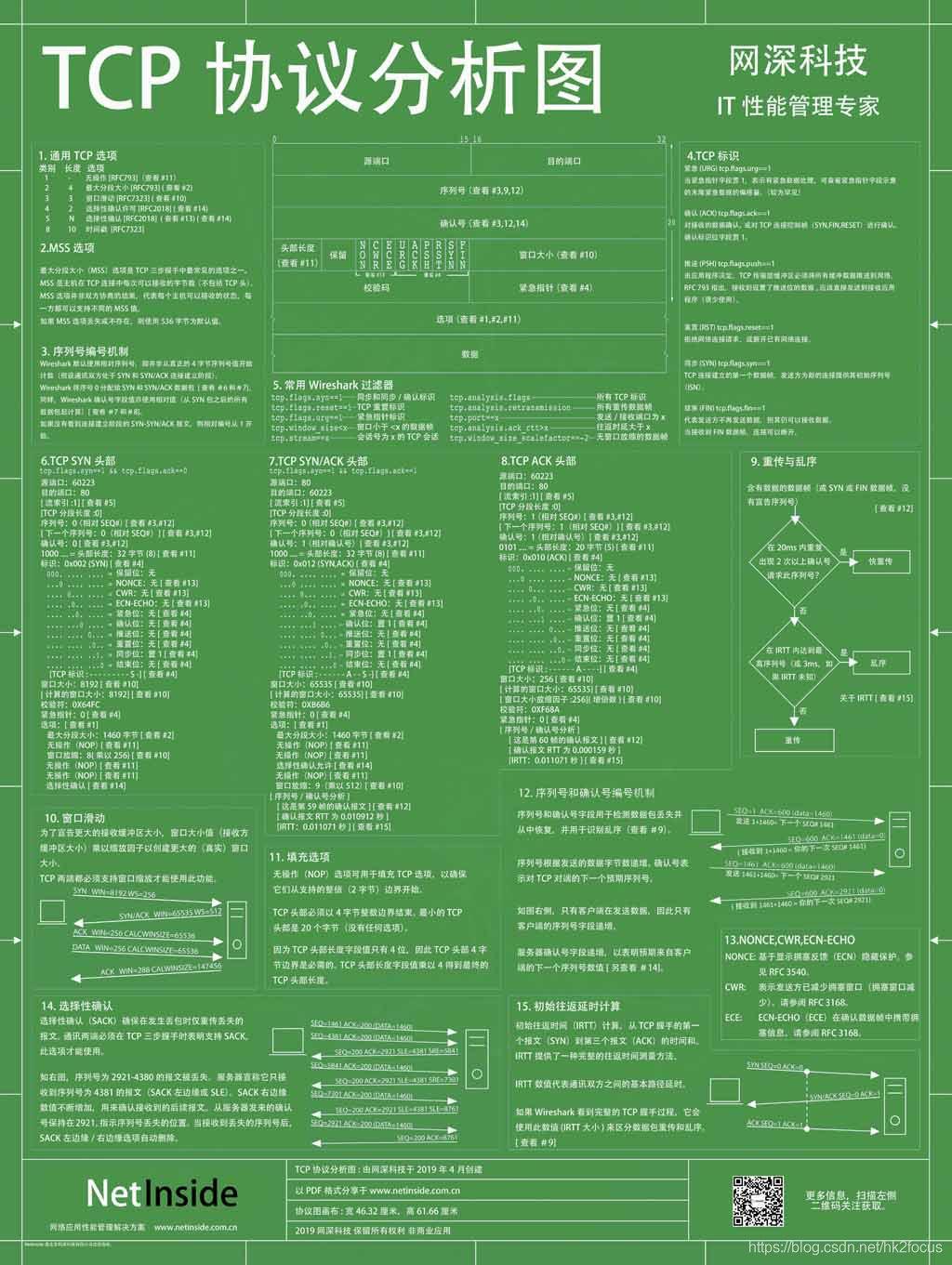 TCP协议分析图