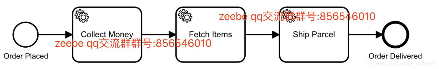 zeebe流程使用- 分享牛- CSDN博客