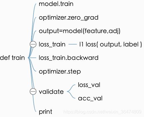 Graph Attention Network 图注意力网络(一) 训练运行与代码概览- 邢翔瑞