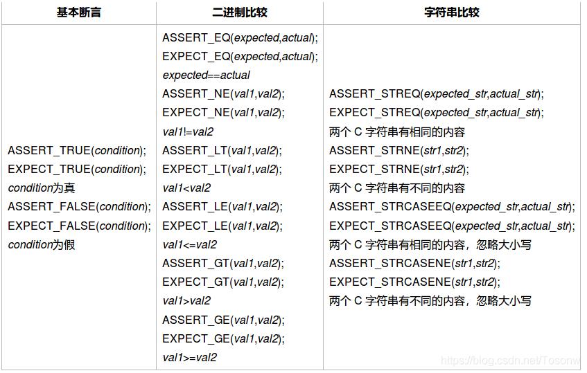 GoogleTest单元测试学习- Tosonw的博客- CSDN博客