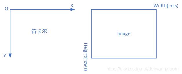 图1 笛卡尔坐标系与图片存储的关系