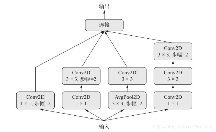 Keras-API实现Inception 模块和残差连接- yaoxunji的博客- CSDN博客