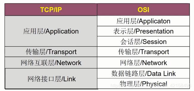 TCP/IP四层模型与OSI七层模型的对比