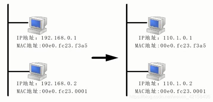 MAC地址与IP地址对应