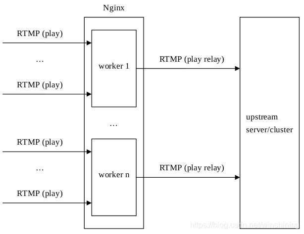 nginx-rtmp-module的缺陷分析(二) - winshining的专栏- CSDN博客