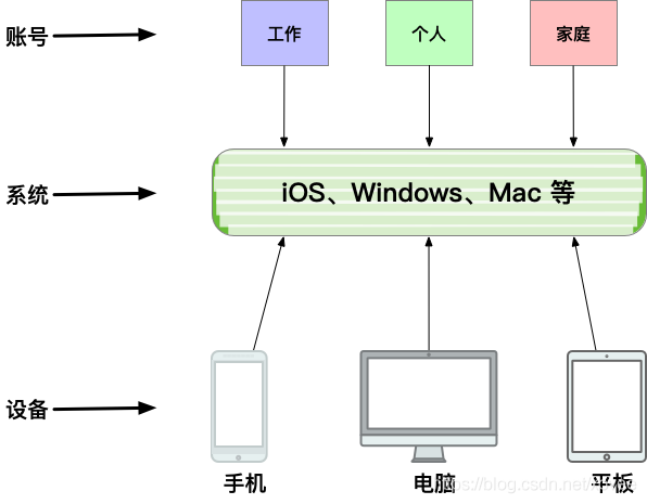 accounts-os-devices