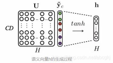 语义向量h的生成过程