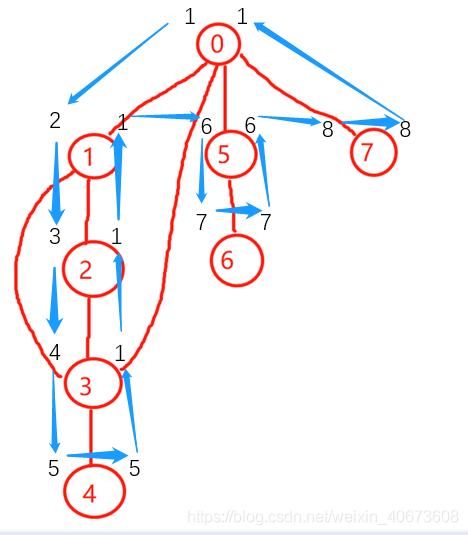 重�9�>[�>�z�K����_无向图求桥的几种方法(无重边)_z-k的博客-CSDN博客
