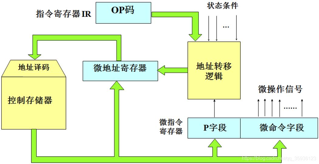 微程序控制器结构图