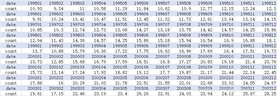 某市1995-2003年各月的工业生产总值