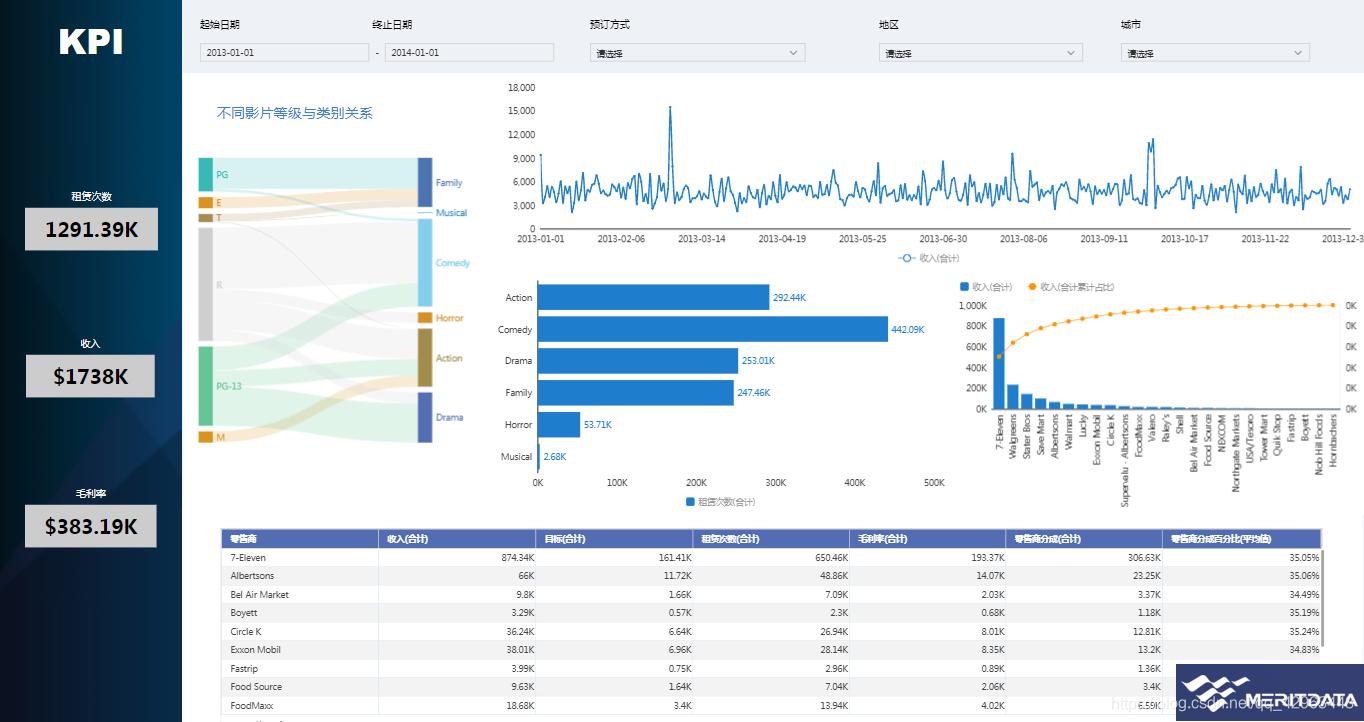 基于Tempo平台的企业KPI分析报告