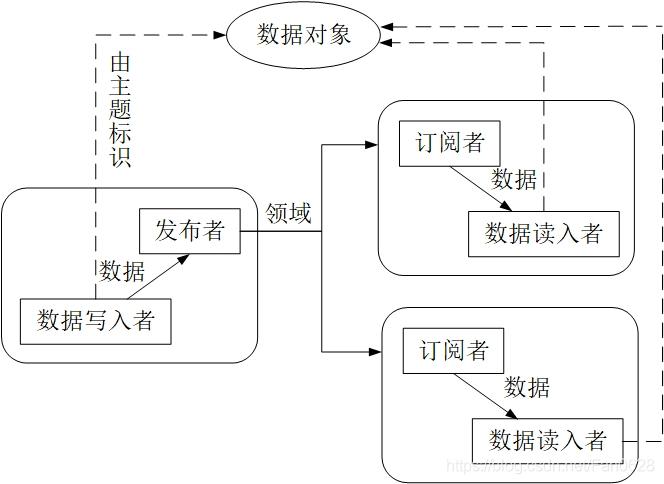 PIM平台框架结构