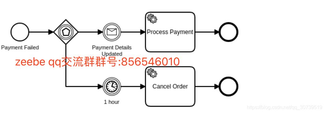 zeebe入门课程12-bpmn元素的支持10(event-based gateway