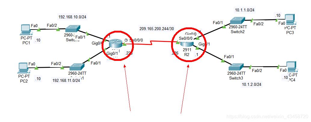 思科IPv4静态路由