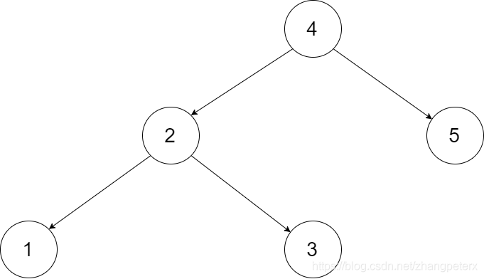 LeetCode 426  Convert Binary Search Tree to Sorted Doubly