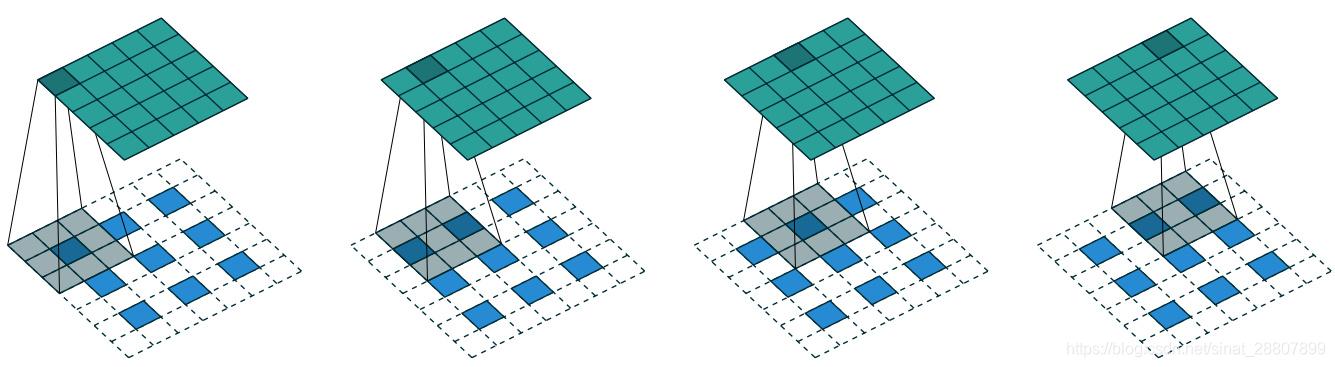 图1 空洞卷积(微步卷积)的例子,其中下面的图是输入,上面的图是输出,显然这是一个upsampling的过程,我们也称为反卷积。