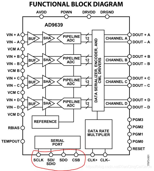 FPGA与ADC的SPI配置实战篇2_AD9639三线SPI配置- 小青菜哥哥的博客- CSDN博客