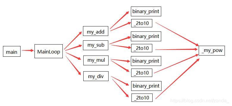 函数调用示意图