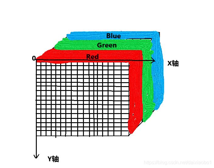 RGB图像大致数组构成直观化感受
