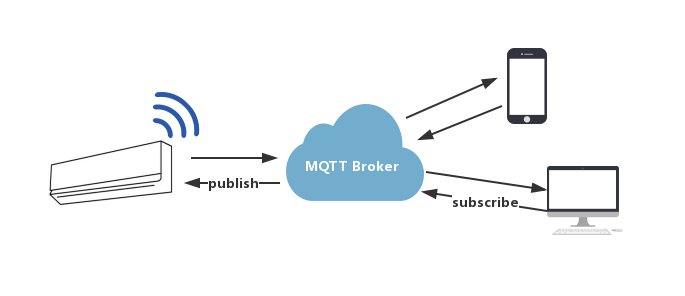 Paho-mqtt js实现基于MQTT协议的js websocket - hitsym的博客