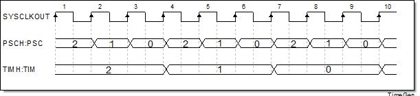 Timer0时序图