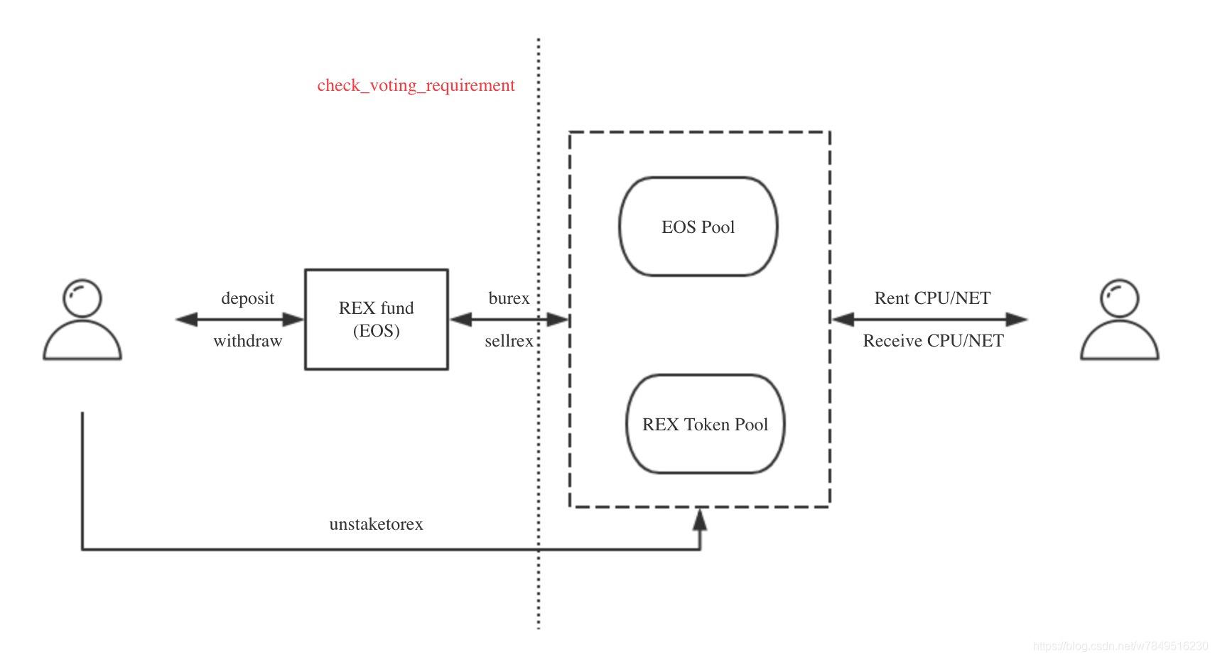 EOS REX运行流程简图