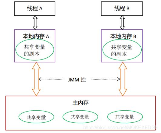 JMM 内存模型