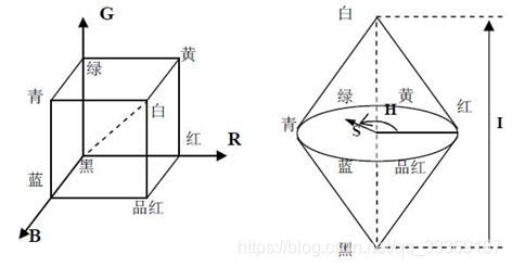 图1  RGB与HSI模型示意图