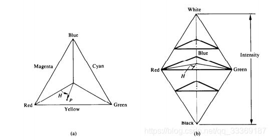 图2  HSI彩色三角模型与彩色立体模型