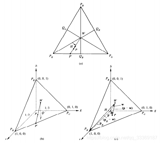 图3  HSI彩色三角模型推导图示