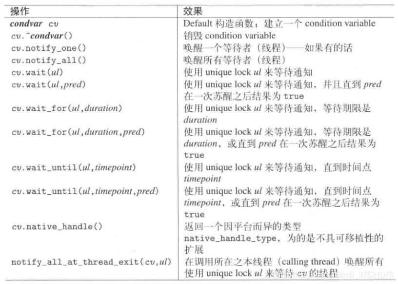 条件变量操作函数