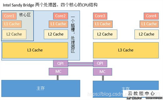 CPU结构图
