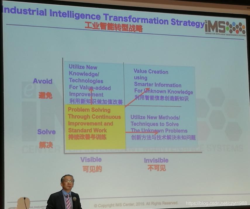 工业智能转型战略