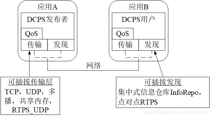 OpenDDS可扩展传输框架