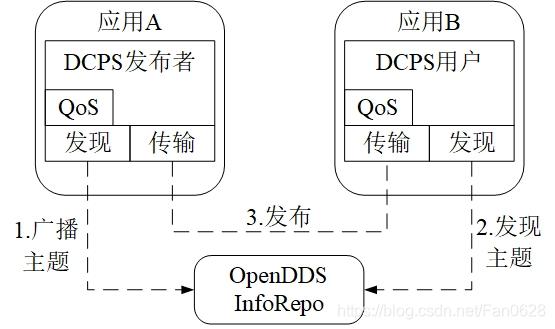 利用OpenDDS InfoRepo的集中式发现