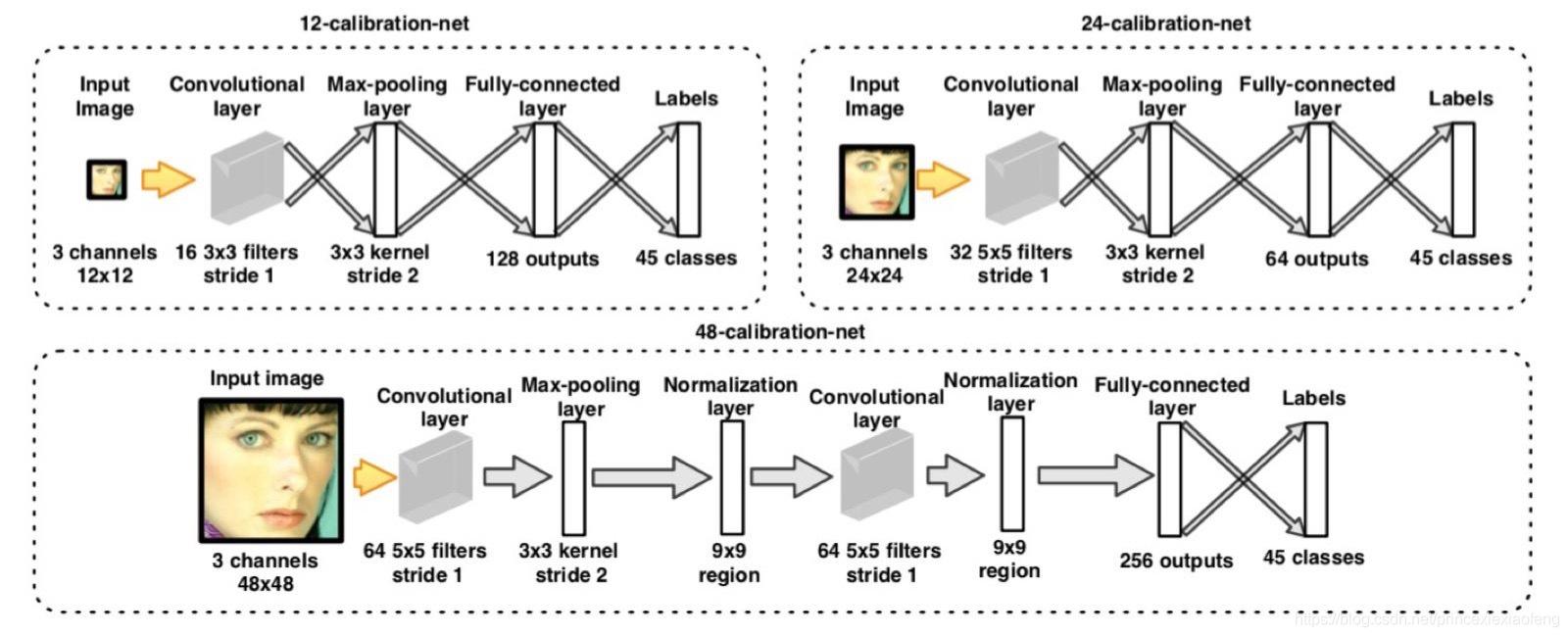 calibration-net网络结构
