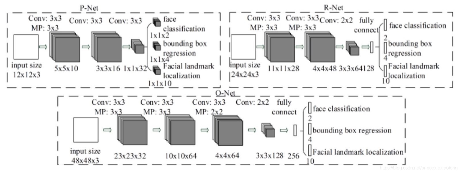 MTCNN网络结构