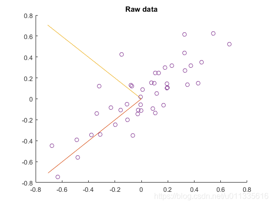 原始二维数据及其协方差矩阵的特征向量