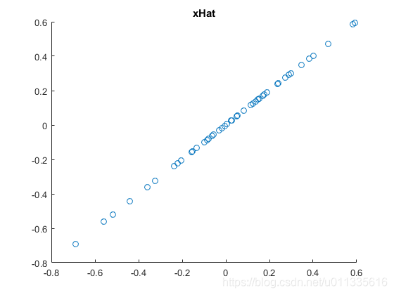 PCA降维 -旋转后映射回的数据
