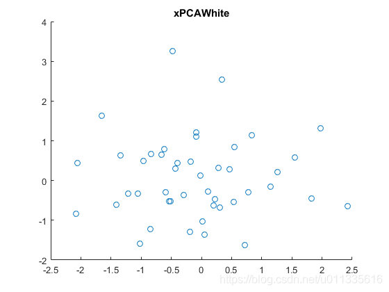 PCA降维 -PCA白化后的数据