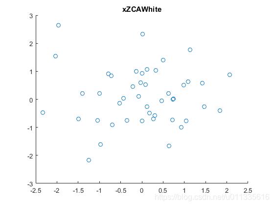 ZCA降维 -ZCA白化后的数据