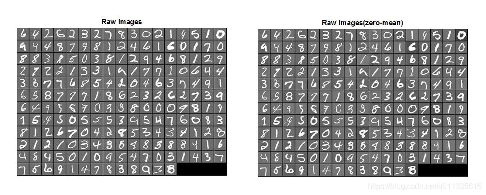 手写体数据及零均值化数据示意