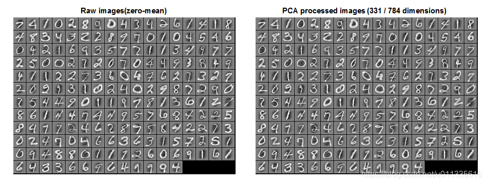PCA维数约简后重构的图像